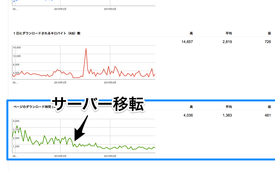 google-webmaster-crawl-statistics2